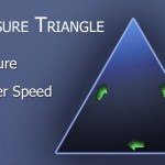 exposure triangle featured image